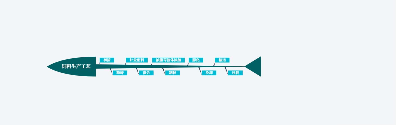 优德88官方网APP生产工艺